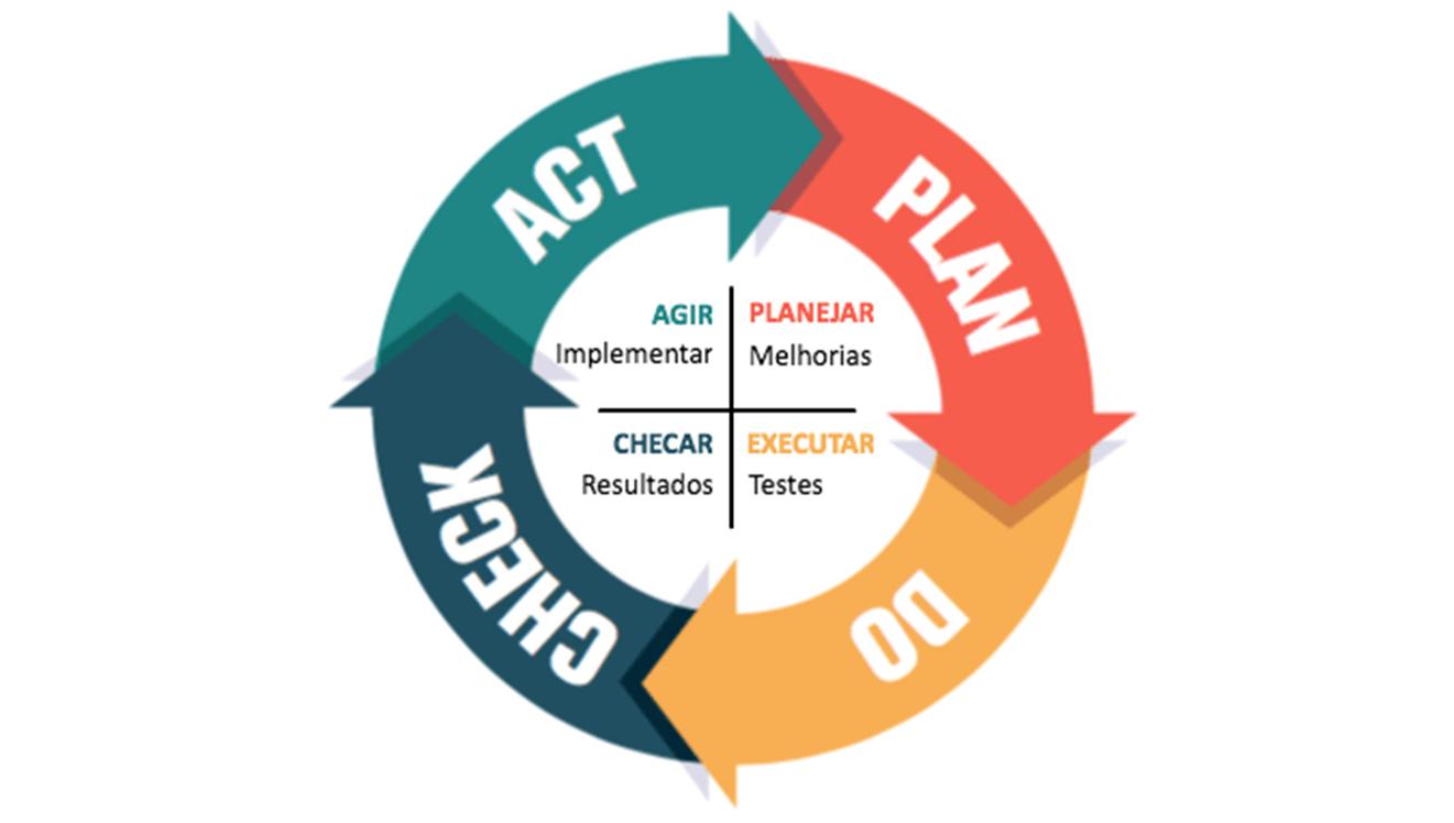 Ciclo PDCA, uma ferramenta imprescindível ao gerente de projetos